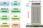 IDC上架服務流程