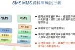 SMS和MMS簡訊行銷
